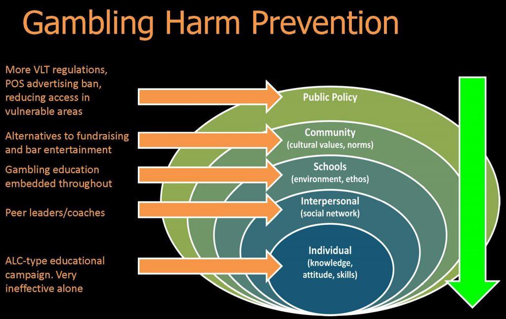 Gambling Harm Prevention