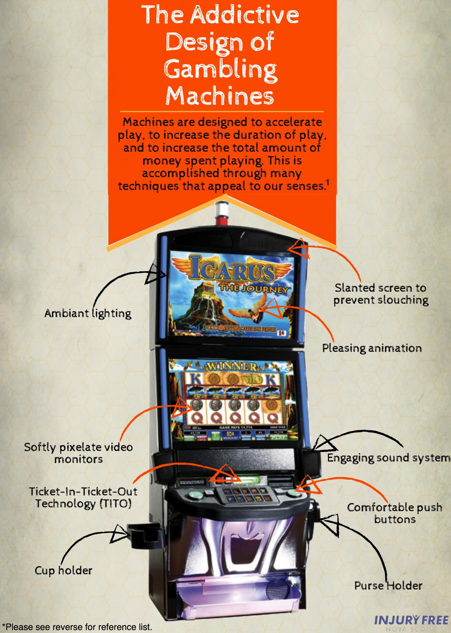 Gambling Machines Infographic IFNS