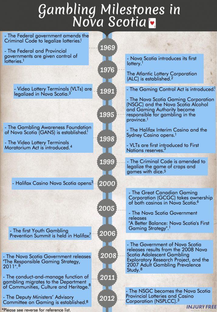 Gambling Milestones Infographic IFNS