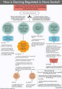Gambling Regulations Infographic