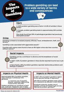 Impacts of Gambling Infographic IFNS
