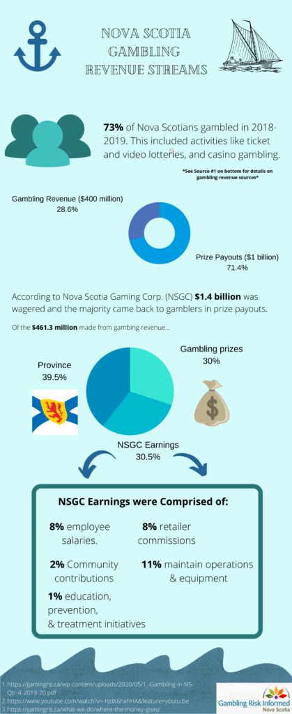 Infographic on gambling revenue streams
