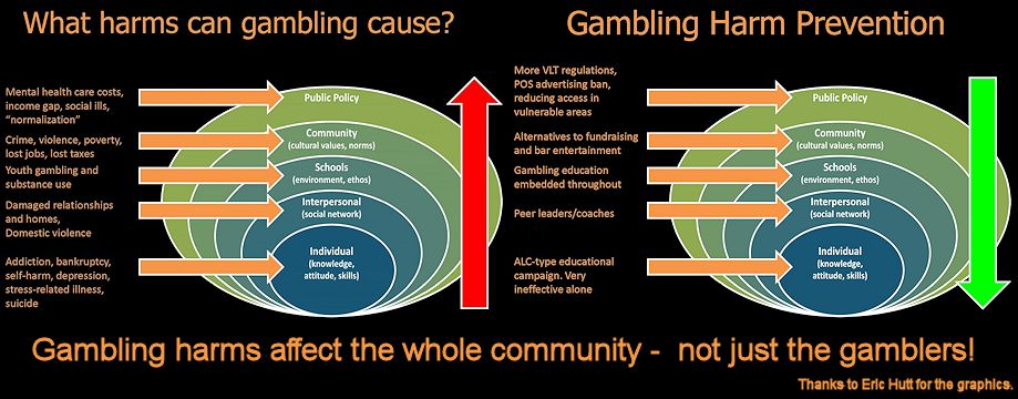 Gambling harms affect us all (Infographic)